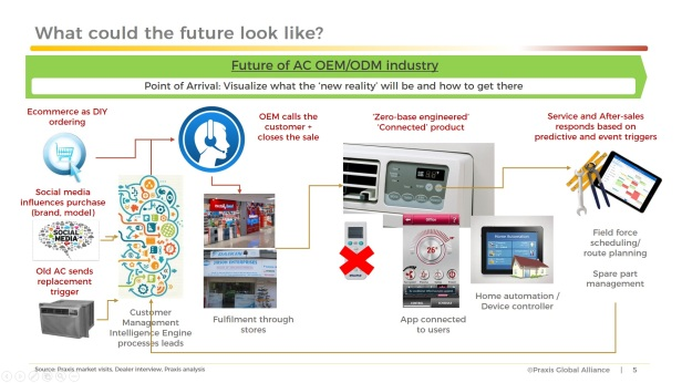 IoT Future of AC