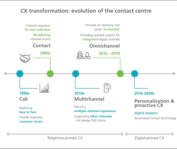 CX transformation