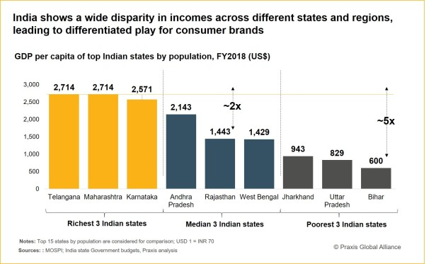 190619 - Disparity in Indian states as per GDP per capita income