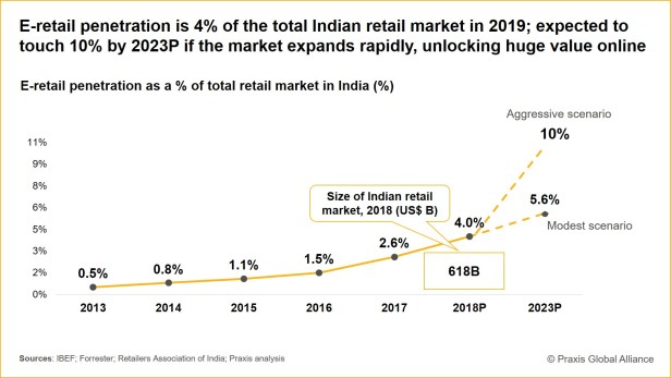 190619 - E-Retail penetration in India.jpg