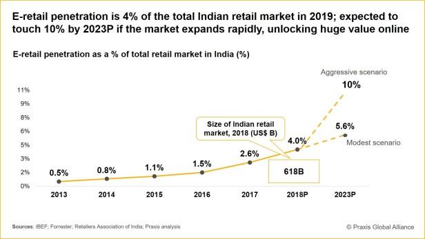 190619 - E-Retail penetration in India.jpg